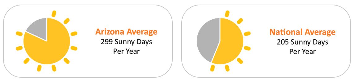 Average Sunny Days in Arizona vs. National Average